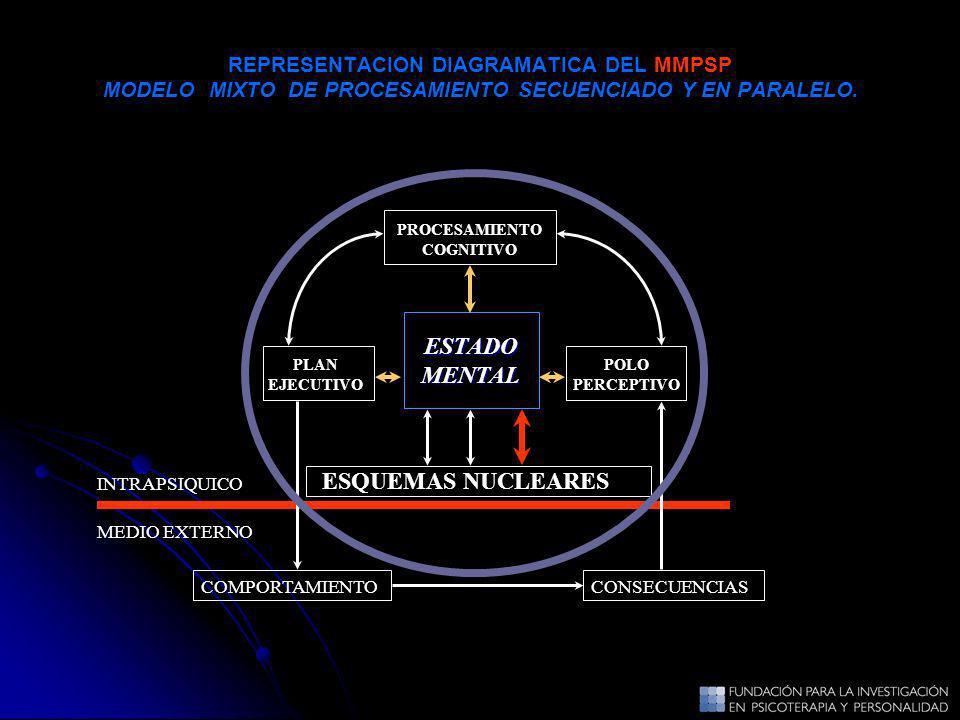 REPRESENTACION DIAGRAMATICA DEL MMPSP MODELO MIXTO DE PROCESAMIENTO SECUENCIADO Y EN PARALELO. ESTADOMENTAL ESQUEMAS NUCLEARES POLO PERCEPTIVO PROCESA