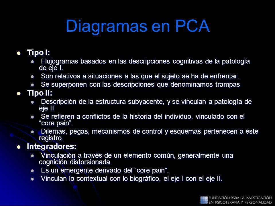Diagramas en PCA Tipo I: Tipo I: Flujogramas basados en las descripciones cognitivas de la patología de eje I. Flujogramas basados en las descripcione
