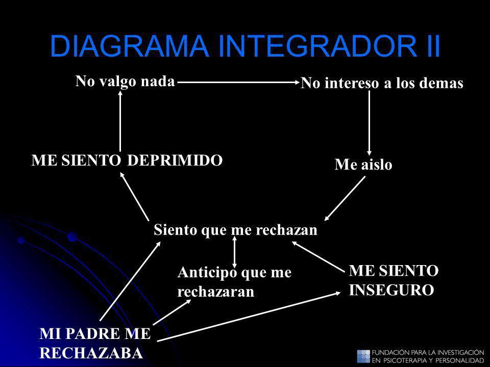 DIAGRAMA INTEGRADOR II No valgo nada Me aislo ME SIENTO DEPRIMIDO Siento que me rechazan No intereso a los demas ME SIENTO INSEGURO MI PADRE ME RECHAZ