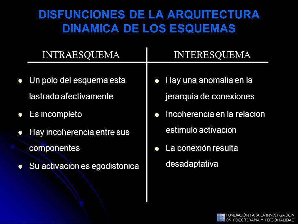 DISFUNCIONES DE LA ARQUITECTURA DINAMICA DE LOS ESQUEMAS Un polo del esquema esta lastrado afectivamente Es incompleto Hay incoherencia entre sus comp