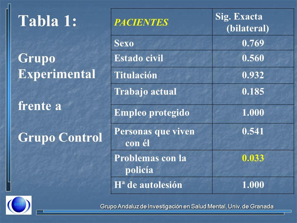 Grupo Andaluz de Investigación en Salud Mental, Univ. de Granada PACIENTES Sig. Exacta (bilateral) Sexo0.769 Estado civil0.560 Titulación0.932 Trabajo