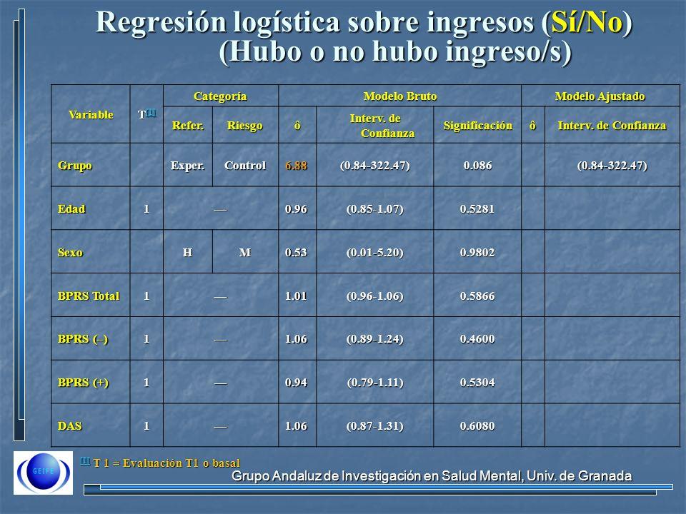 Grupo Andaluz de Investigación en Salud Mental, Univ. de Granada [1] [1] T 1 = Evaluación T1 o basal [1]Variable T [1] [1] Categoría Modelo Bruto Mode