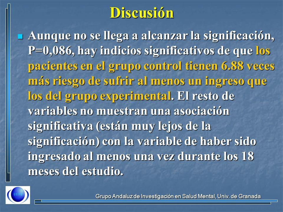 Grupo Andaluz de Investigación en Salud Mental, Univ. de Granada Discusión Aunque no se llega a alcanzar la significación, P=0,086, hay indicios signi
