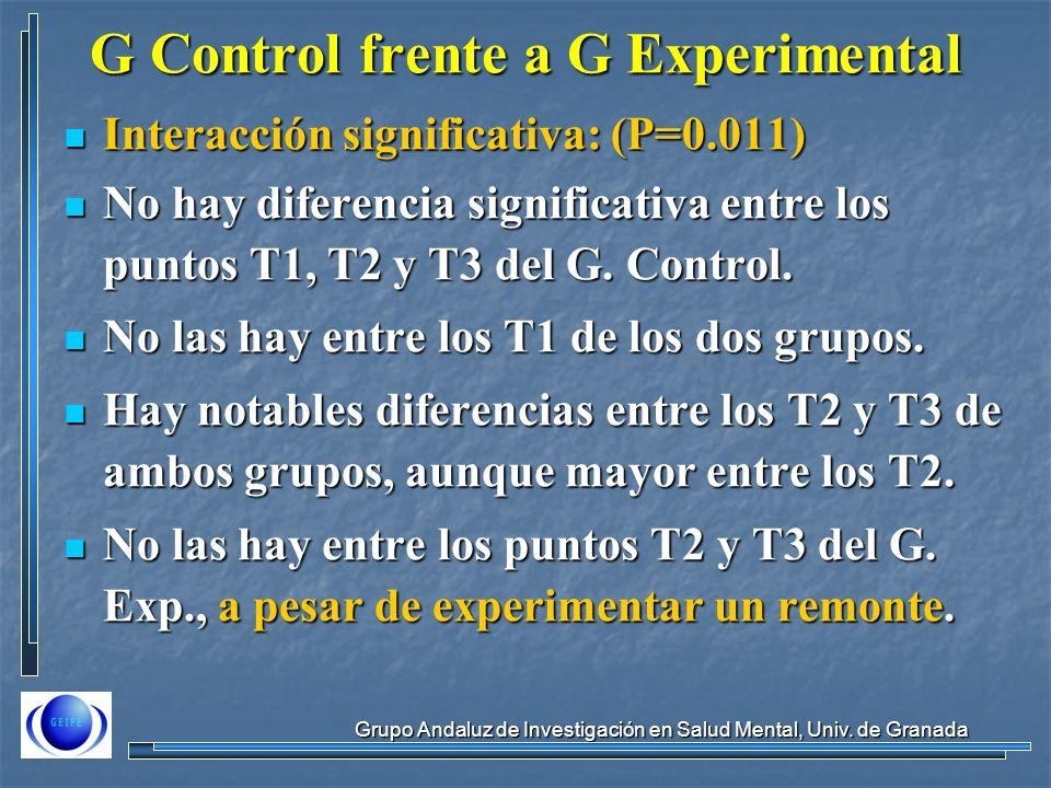 Grupo Andaluz de Investigación en Salud Mental, Univ. de Granada G Control frente a G Experimental Interacción significativa: (P=0.011) Interacción si