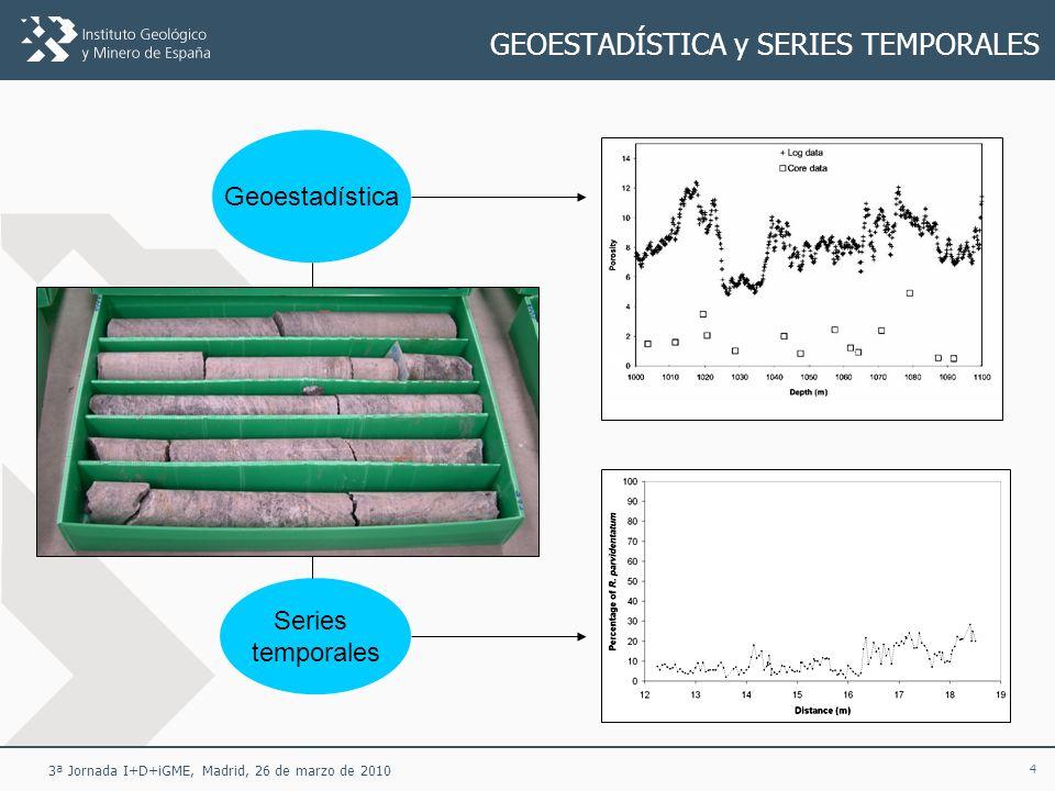 45 3ª Jornada I+D+iGME, Madrid, 26 de marzo de 2010 ANÁLISIS ESPECTRAL DE SERIES TEMPORALES Datos composicionales (%) Muestreo irregular (no a intervalo constante) Significación estadística de los picos espectrales Nannofósil calcareo