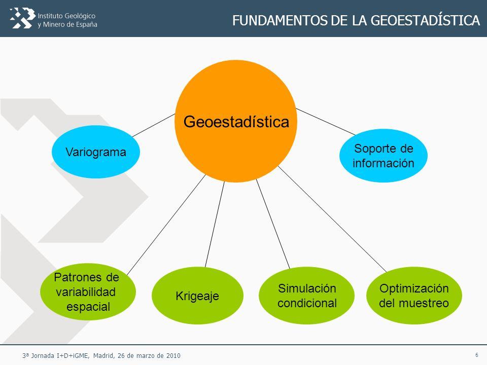 7 3ª Jornada I+D+iGME, Madrid, 26 de marzo de 2010 FUNDAMENTOS DE LA GEOESTADÍSTICA La geoestadística se basa en un modelo probabilístico: una variable espacial es una función aleatoria (campo aleatorio, proceso estocástico).