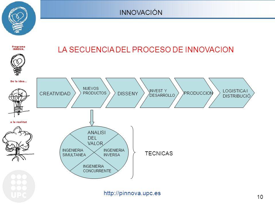 10 http://pinnova.upc.es LA SECUENCIA DEL PROCESO DE INNOVACION INNOVACIÓN CREATIVIDAD NUEVOS PRODUCTOS DISSENY INVEST Y DESARROLLO PRODUCCION LOGISTI