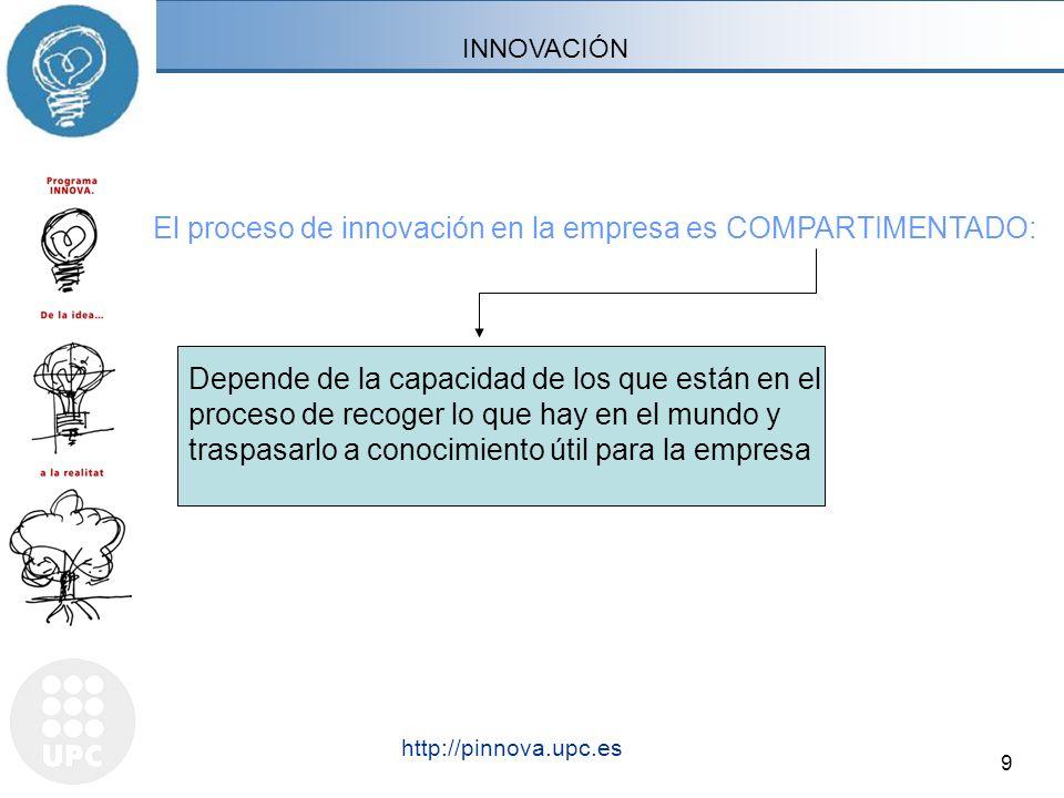 9 http://pinnova.upc.es El proceso de innovación en la empresa es COMPARTIMENTADO: INNOVACIÓN Depende de la capacidad de los que están en el proceso d