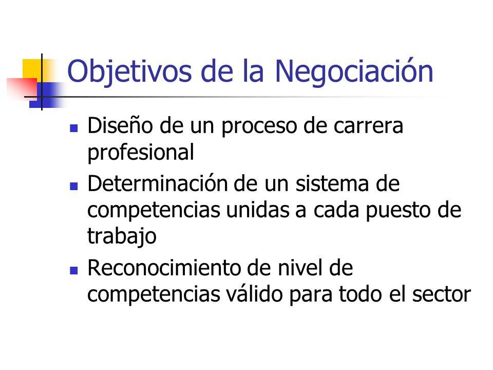 Objetivos de la Negociación Diseño de un proceso de carrera profesional Determinación de un sistema de competencias unidas a cada puesto de trabajo Reconocimiento de nivel de competencias válido para todo el sector