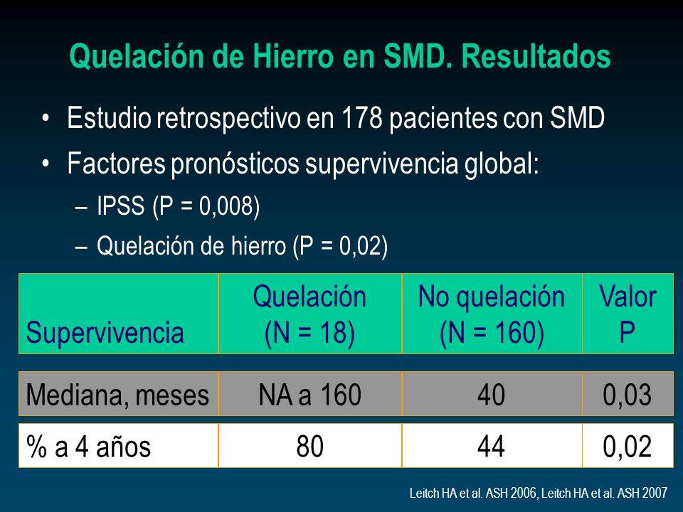 Supervivencia No quelación (N = 160) Valor P Quelación (N = 18) Mediana, meses400,03NA a 160 % a 4 años 44 0,02 80 Leitch HA et al. ASH 2006, Leitch H