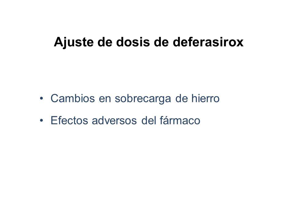 Ajuste de dosis de deferasirox Cambios en sobrecarga de hierro Efectos adversos del fármaco