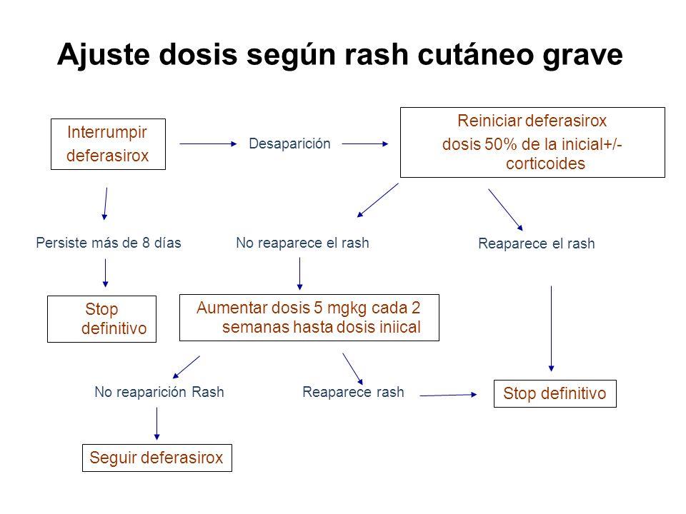 Interrumpir deferasirox Desaparición Persiste más de 8 días Reiniciar deferasirox dosis 50% de la inicial+/- corticoides No reaparece el rash Reaparec