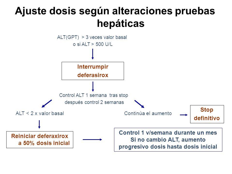 Ajuste dosis según alteraciones pruebas hepáticas ALT(GPT) > 3 veces valor basal o si ALT > 500 U/L Control ALT 1 semana tras stop después control 2 s