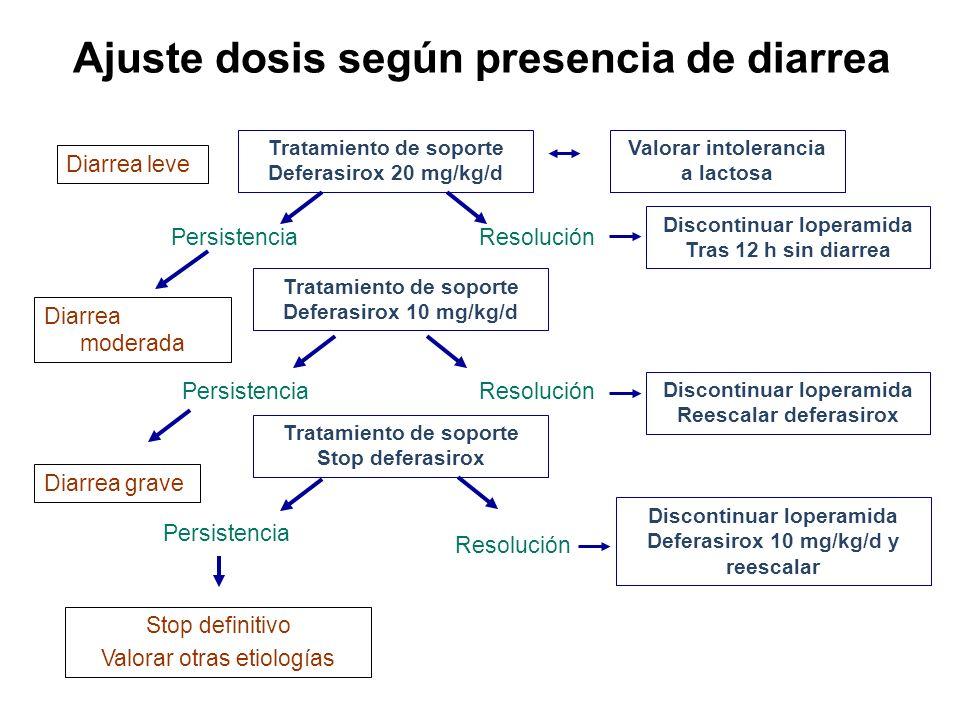 Ajuste dosis según presencia de diarrea Diarrea leve Resolución Tratamiento de soporte Deferasirox 20 mg/kg/d Stop definitivo Valorar otras etiologías