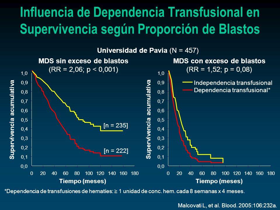 MDS sin exceso de blastos (RR = 2,06; p < 0,001) MDS con exceso de blastos (RR = 1,52; p = 0,08) *Dependencia de transfusiones de hematíes: 1 unidad d