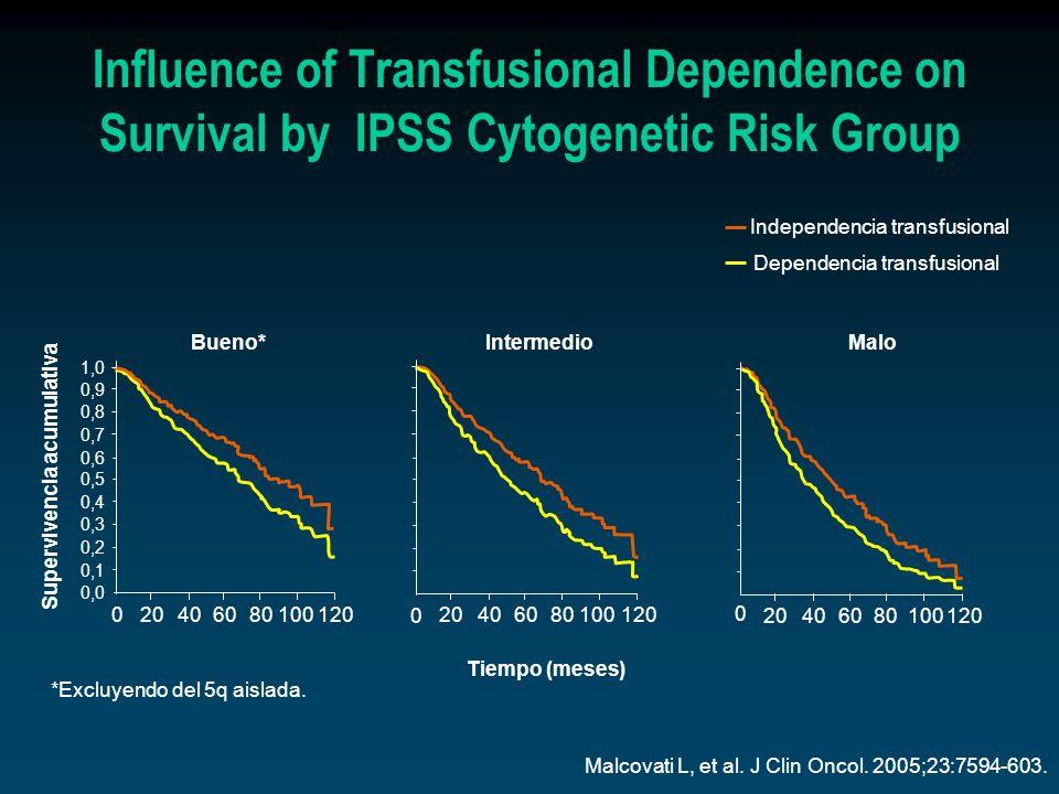Malcovati L, et al. J Clin Oncol. 2005;23:7594-603. Independencia transfusional Dependencia transfusional *Excluyendo del 5q aislada. 1,0 0,9 0,8 0,7