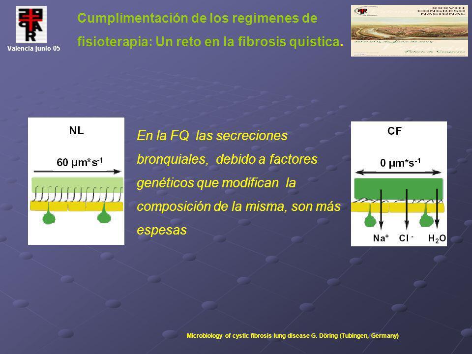 Cumplimentación de los regimenes de fisioterapia: Un reto en la fibrosis quistica. Valencia junio 05 En la FQ las secreciones bronquiales, debido a fa