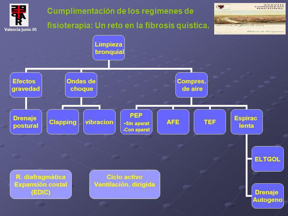 Cumplimentación de los regimenes de fisioterapia: Un reto en la fibrosis quistica. Valencia junio 05 R. diafragmática Expansión costal (EDIC) Ciclo ac