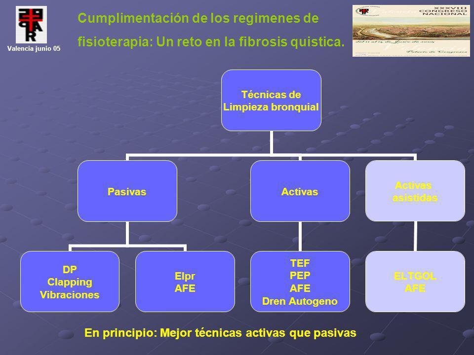 Cumplimentación de los regimenes de fisioterapia: Un reto en la fibrosis quistica. Valencia junio 05 Técnicas de Limpieza bronquial Pasivas DP Clappin