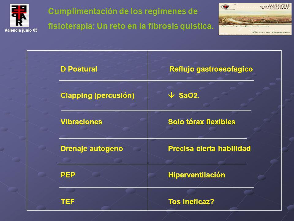 Cumplimentación de los regimenes de fisioterapia: Un reto en la fibrosis quistica. Valencia junio 05 D Postural Reflujo gastroesofagico Clapping (perc