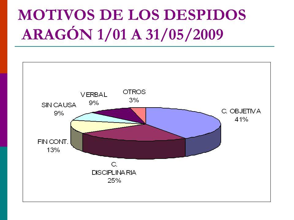MOTIVOS DE LOS DESPIDOS ARAGÓN 1/01 A 31/05/2009