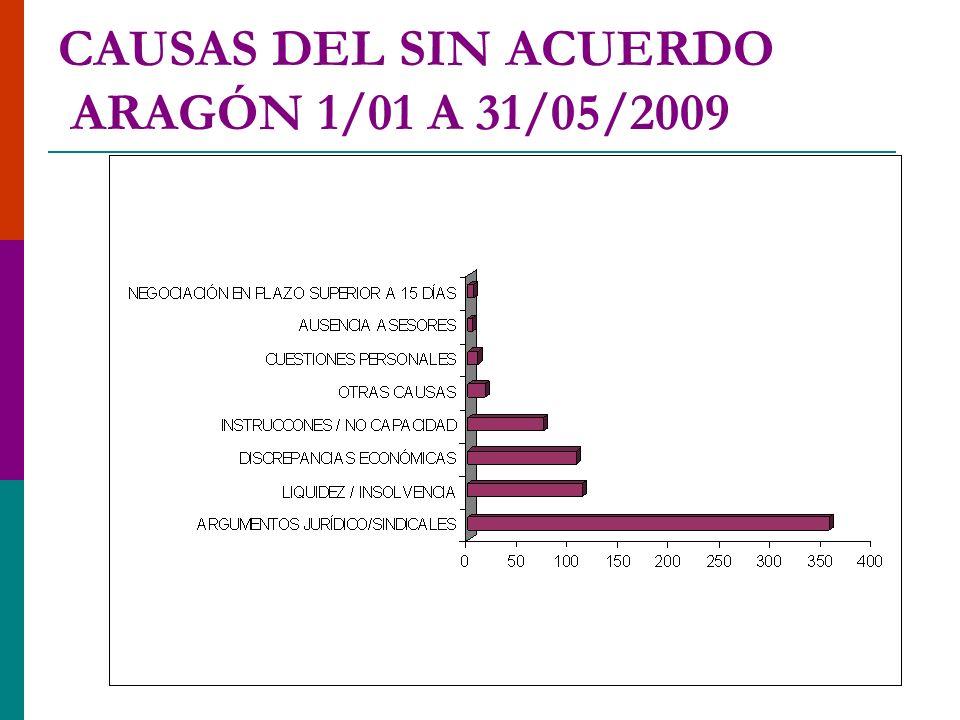 CAUSAS DEL SIN ACUERDO ARAGÓN 1/01 A 31/05/2009