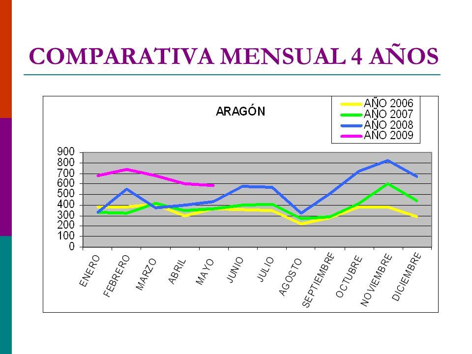 CAUSAS DEL INTENTADO SIN EFECTO ARAGÓN 1/01 A 31/05/2009