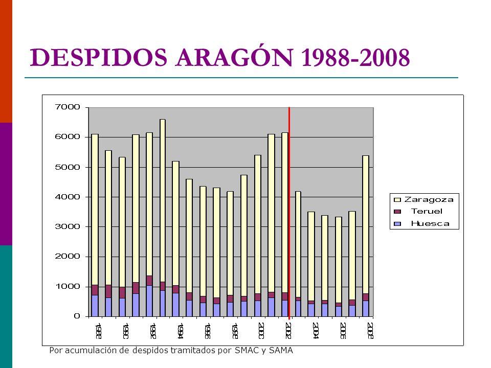 EXTINCIONES ARAGÓN 1988-2008