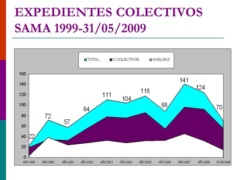 PROCEDIMIENTOS COLECTIVOS ARAGÓN 1/01 A 31/05/09