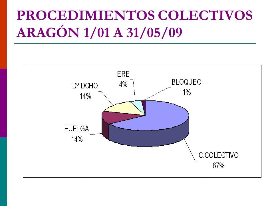 HUELGAS REALIZADAS ARAGÓN 1988-2008