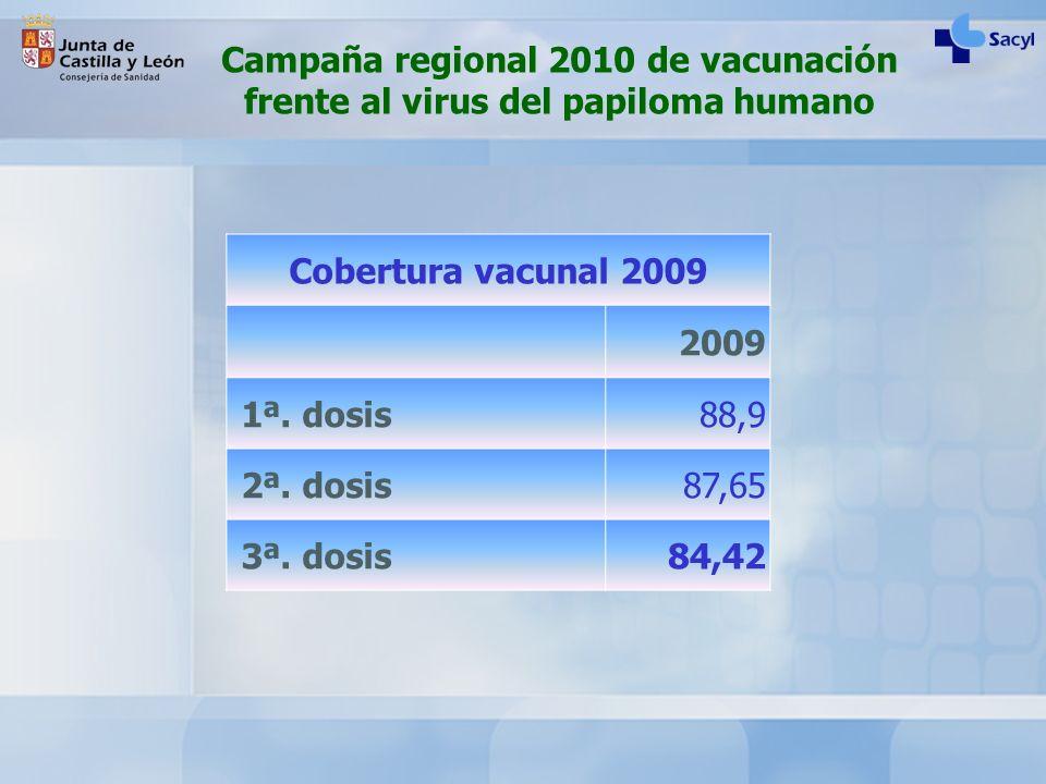 Campaña regional 2010 de vacunación frente al virus del papiloma humano Cobertura vacunal 2009 2009 1ª. dosis88,9 2ª. dosis87,65 3ª. dosis84,42