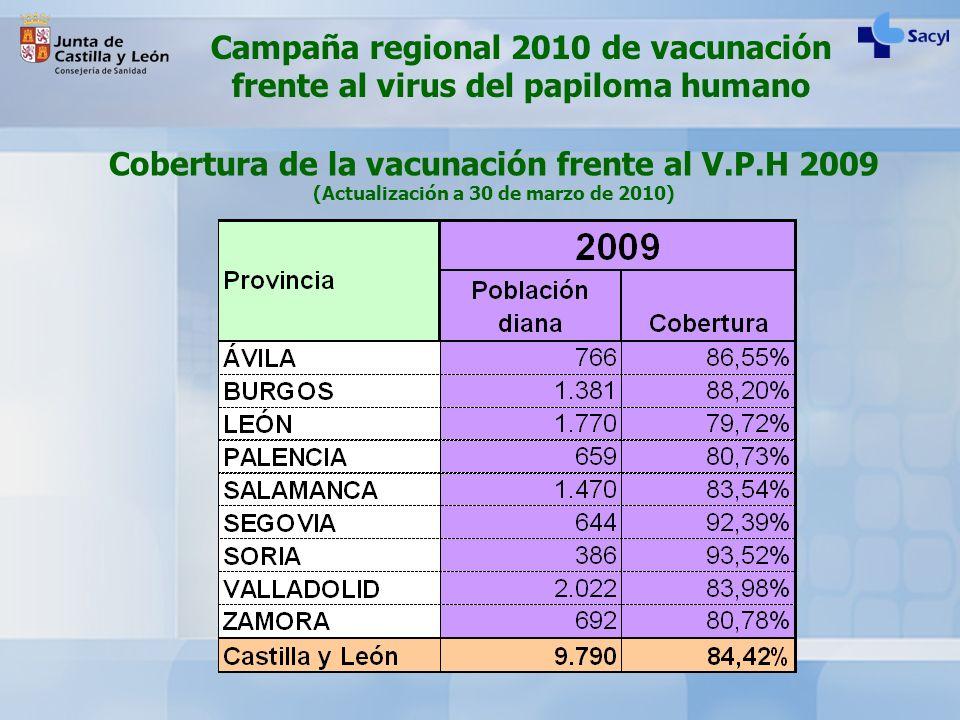 Campaña regional 2010 de vacunación frente al virus del papiloma humano Cobertura de la vacunación frente al V.P.H 2009 (Actualización a 30 de marzo d
