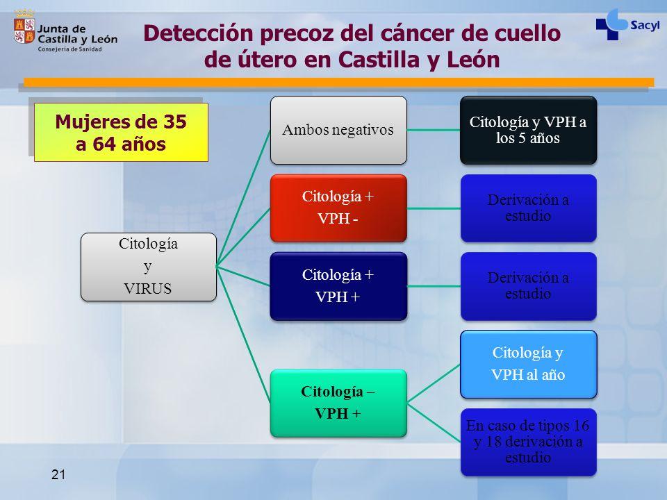 21 Citología y VIRUS Ambos negativos Citología y VPH a los 5 años Citología + VPH - Derivación a estudio Citología + VPH + Derivación a estudio Citolo