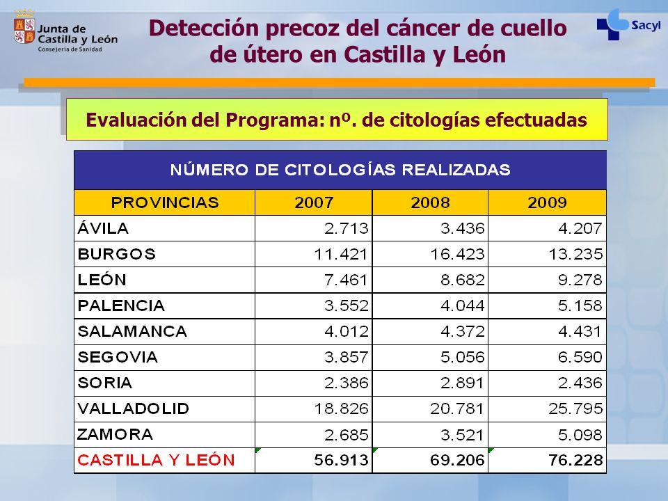 Evaluación del Programa: nº. de citologías efectuadas Detección precoz del cáncer de cuello de útero en Castilla y León