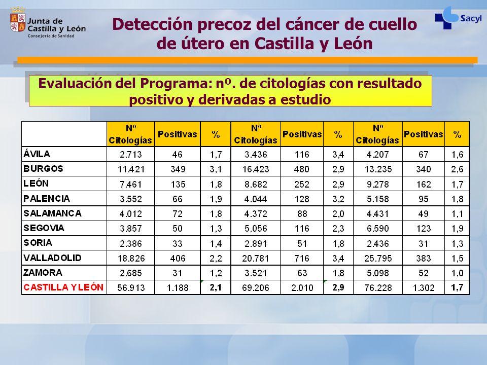 Evaluación del Programa: nº. de citologías con resultado positivo y derivadas a estudio Detección precoz del cáncer de cuello de útero en Castilla y L
