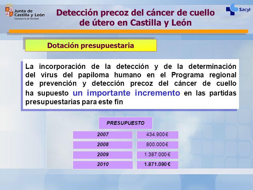 Dotación presupuestaria La incorporación de la detección y de la determinación del virus del papiloma humano en el Programa regional de prevención y d