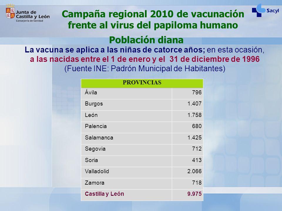 Población diana La vacuna se aplica a las niñas de catorce años; en esta ocasión, a las nacidas entre el 1 de enero y el 31 de diciembre de 1996 (Fuen
