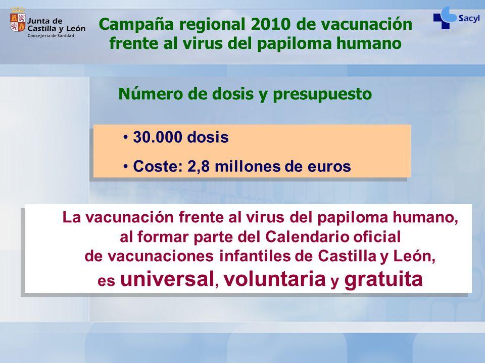 Número de dosis y presupuesto 30.000 dosis Coste: 2,8 millones de euros 30.000 dosis Coste: 2,8 millones de euros Campaña regional 2010 de vacunación