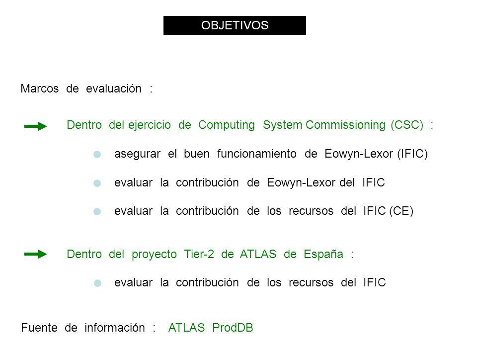 OBJETIVOS Marcos de evaluación : Dentro del ejercicio de Computing System Commissioning (CSC) : asegurar el buen funcionamiento de Eowyn-Lexor (IFIC) evaluar la contribución de Eowyn-Lexor del IFIC evaluar la contribución de los recursos del IFIC (CE) Dentro del proyecto Tier-2 de ATLAS de España : evaluar la contribución de los recursos del IFIC Fuente de información : ATLAS ProdDB