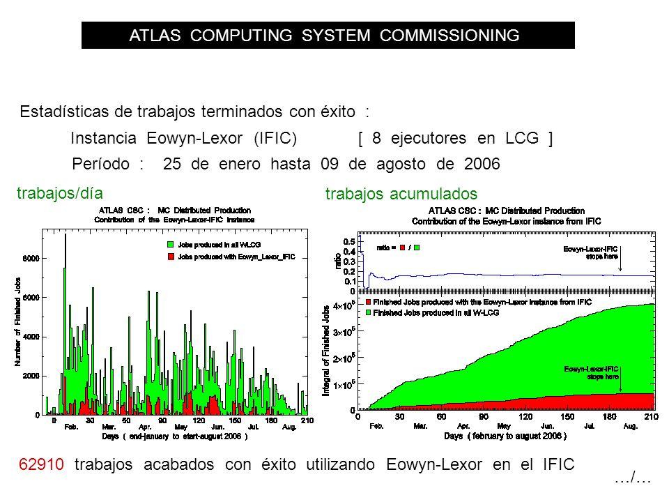 ATLAS COMPUTING SYSTEM COMMISSIONING Estadísticas de trabajos terminados con éxito : trabajos/día trabajos acumulados Instancia Eowyn-Lexor (IFIC) Período : 25 de enero hasta 09 de agosto de 2006 62910 trabajos acabados con éxito utilizando Eowyn-Lexor en el IFIC …/… [ 8 ejecutores en LCG ]