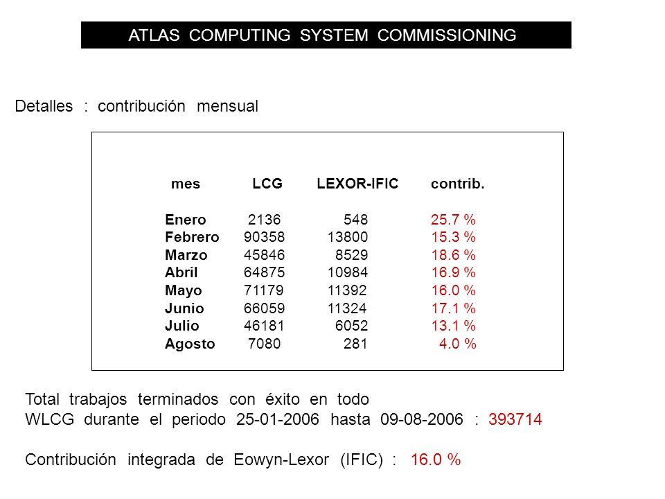 ATLAS COMPUTING SYSTEM COMMISSIONING Detalles : contribución mensual mes LCG LEXOR-IFICcontrib.