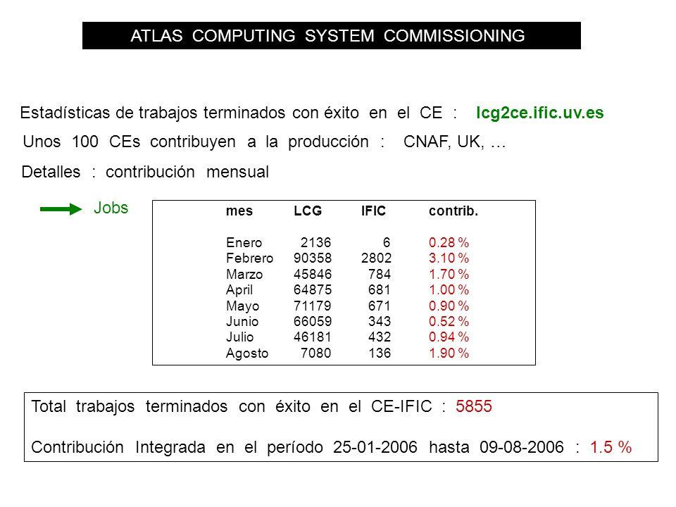 ATLAS COMPUTING SYSTEM COMMISSIONING Estadísticas de trabajos terminados con éxito en el CE : lcg2ce.ific.uv.es Detalles : contribución mensual mesLCGIFICcontrib.