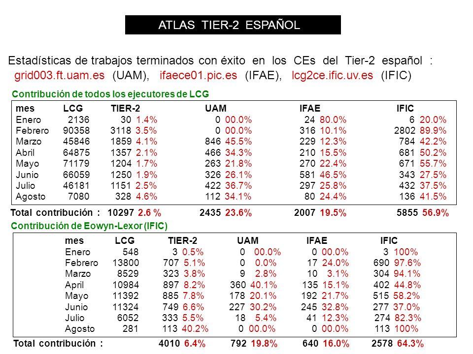 ATLAS TIER-2 ESPAÑOL Estadísticas de trabajos terminados con éxito en los CEs del Tier-2 español : mesLCGTIER-2UAMIFAE IFIC Enero 2136 30 1.4% 0 00.0% 24 80.0% 6 20.0% Febrero903583118 3.5% 0 00.0% 316 10.1% 2802 89.9% Marzo458461859 4.1% 846 45.5% 229 12.3% 784 42.2% Abril648751357 2.1% 466 34.3% 210 15.5% 681 50.2% Mayo711791204 1.7% 263 21.8% 270 22.4% 671 55.7% Junio660591250 1.9% 326 26.1% 581 46.5% 343 27.5% Julio 461811151 2.5%422 36.7%297 25.8% 432 37.5% Agosto 7080 328 4.6%112 34.1% 80 24.4% 136 41.5% Contribución de todos los ejecutores de LCG Contribución de Eowyn-Lexor (IFIC) mes LCG TIER-2 UAM IFAE IFIC Enero 548 3 0.5% 0 00.0% 0 00.0% 3 100% Febrero13800 707 5.1% 0 0.0% 17 24.0% 690 97.6% Marzo 8529 323 3.8% 9 2.8% 10 3.1% 304 94.1% April10984 897 8.2% 360 40.1% 135 15.1% 402 44.8% Mayo11392 885 7.8% 178 20.1% 192 21.7% 515 58.2% Junio11324 749 6.6% 227 30.2% 245 32.8% 277 37.0% Julio 6052 333 5.5% 18 5.4% 41 12.3% 274 82.3% Agosto 281 113 40.2% 0 00.0% 0 00.0% 113 100% grid003.ft.uam.es (UAM), ifaece01.pic.es (IFAE), lcg2ce.ific.uv.es (IFIC) Total contribución : 10297 2.6 % 2435 23.6% 2007 19.5% 5855 56.9% Total contribución : 4010 6.4% 792 19.8% 640 16.0% 2578 64.3%