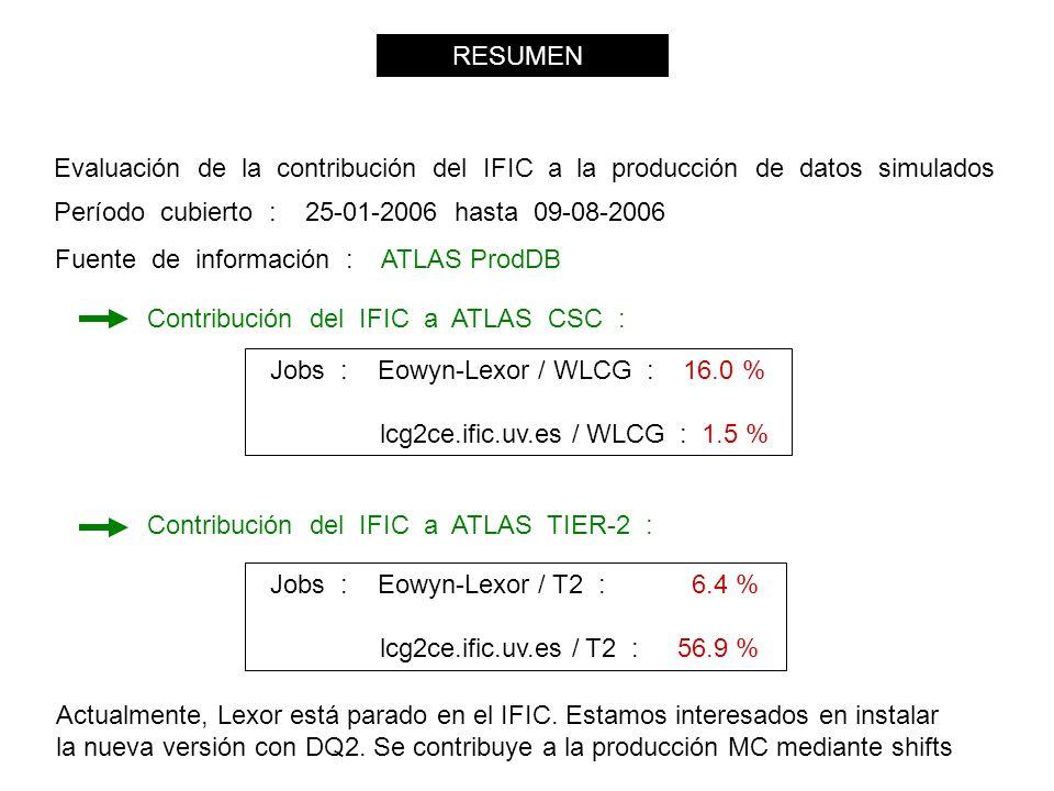 RESUMEN Evaluación de la contribución del IFIC a la producción de datos simulados Fuente de información : ATLAS ProdDB Contribución del IFIC a ATLAS CSC : Contribución del IFIC a ATLAS TIER-2 : Jobs : Eowyn-Lexor / WLCG : 16.0 % lcg2ce.ific.uv.es / WLCG : 1.5 % Jobs : Eowyn-Lexor / T2 : 6.4 % lcg2ce.ific.uv.es / T2 : 56.9 % Período cubierto : 25-01-2006 hasta 09-08-2006 Actualmente, Lexor está parado en el IFIC.