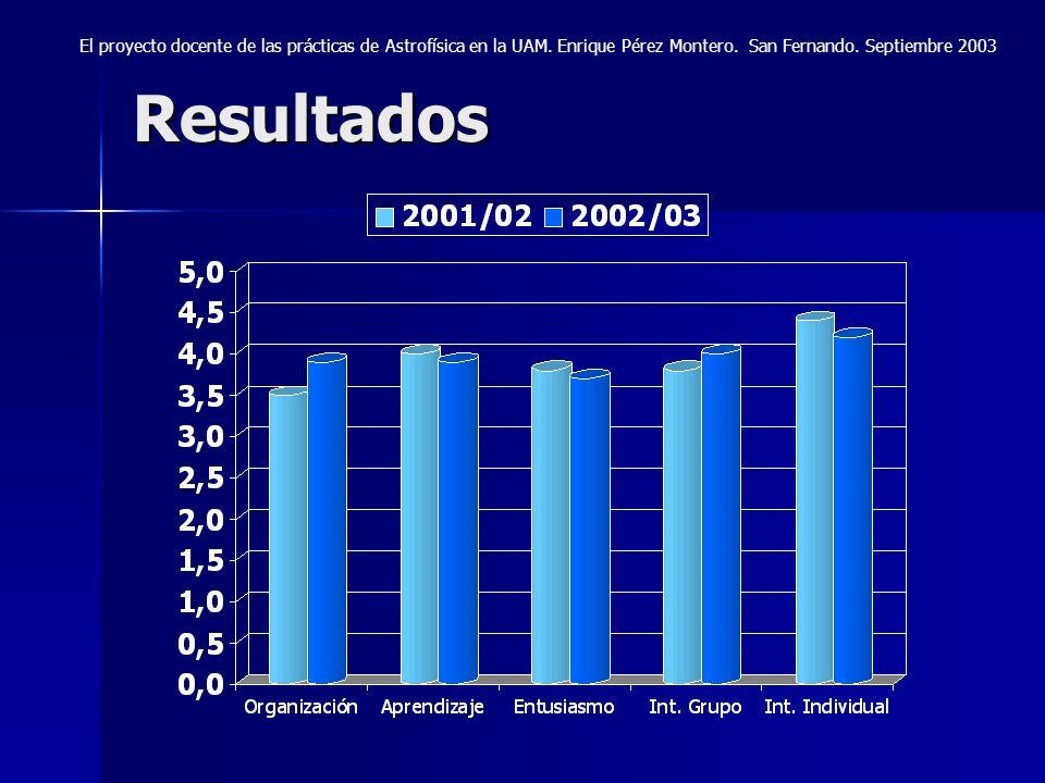 Resultados El proyecto docente de las prácticas de Astrofísica en la UAM. Enrique Pérez Montero. San Fernando. Septiembre 2003