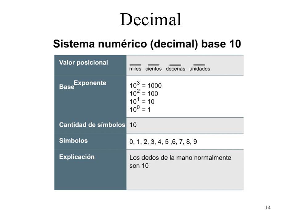 13 Informática básica Procesado digital: bit información de 0 o 1 Representación binaria, representar los números en base 2 y sus potencias Representa