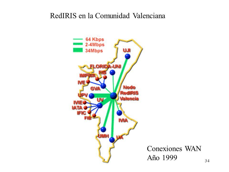 33 Enlaces troncales RedIRIS. RedIRIS es el proveedor de conexión para las Universidades en España. Conexiones WAN Año 1999