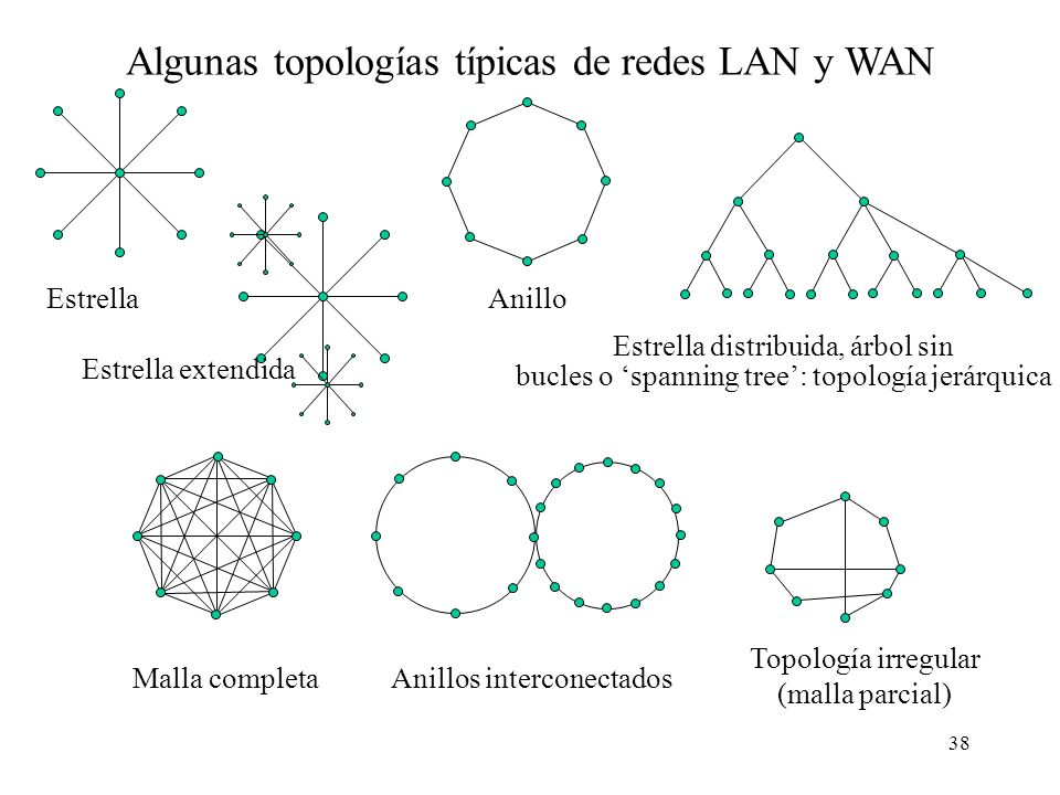 37 Clasificación de las redes por su tecnología TipoBroadcastEnlaces punto a punto CaracterísticasLa información se envía a todos los nodos de la red,