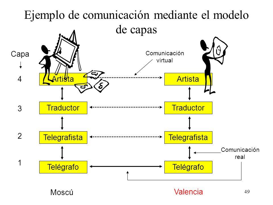 48 Ejemplo de comunicación mediante el modelo de capas Dos artistas, uno en Moscú y el otro en Valencia, mantienen por vía telegráfica una conversació