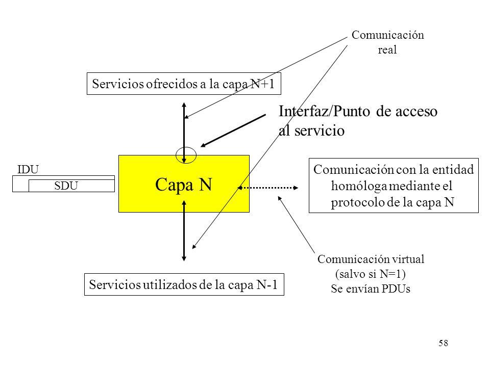 57 Conceptos del modelo de capas Entidad: elemento activo de cada capa, que implementa servicios para ofrecer a la capa superior. Proceso o tarea en e
